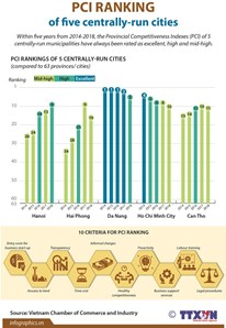 PCI ranking of five centrally-run cities