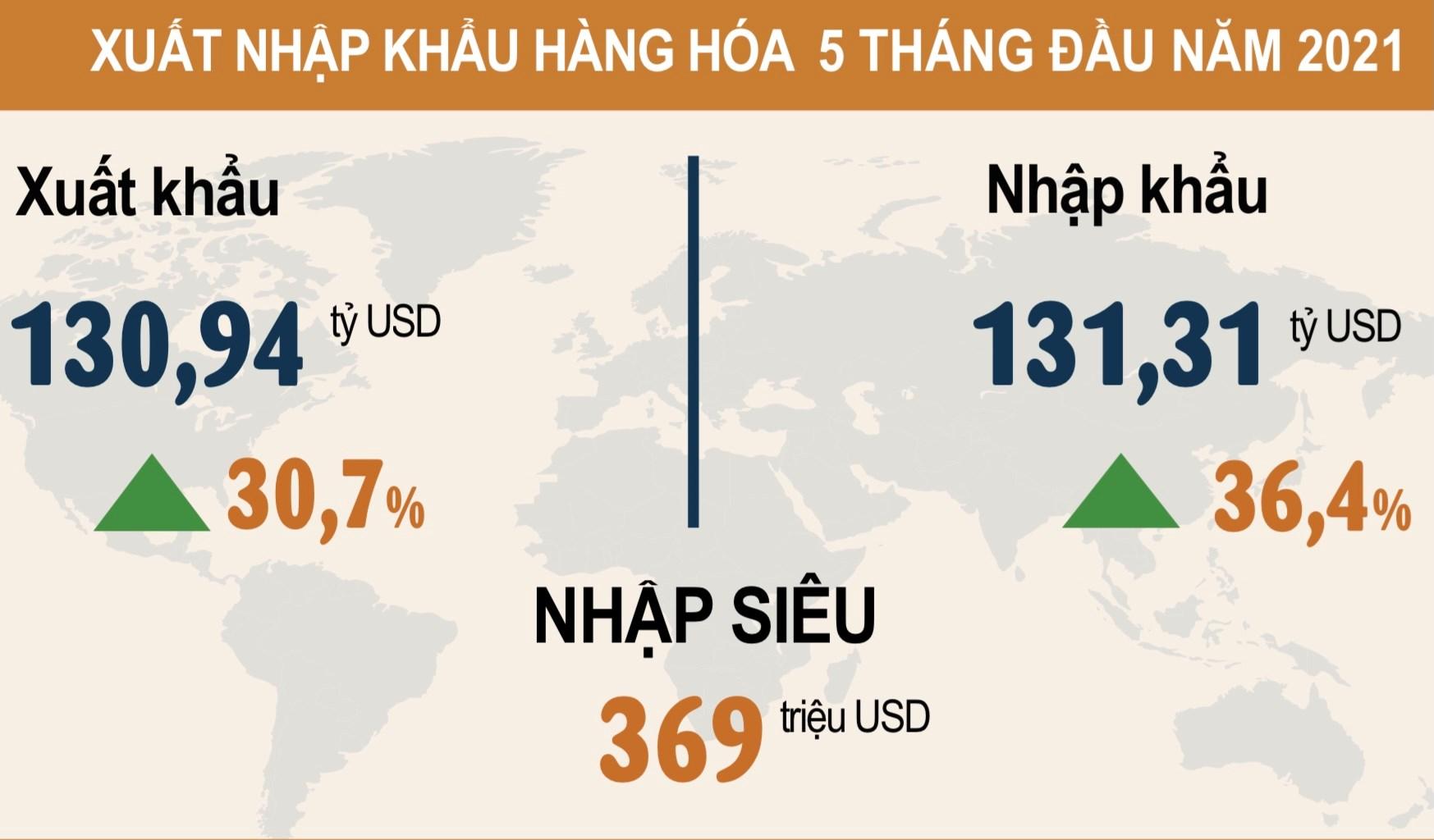 Việt Nam nhập siêu hàng hóa 369 triệu USD