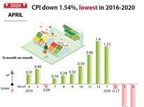 CPI down 1.54%, lowest in 2016-2020 period