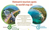 Vietnam's tourism spots in world's top 25